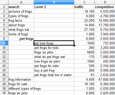 keyword spreadsheet
