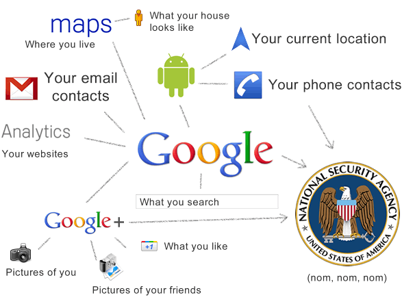 Google NSA grid